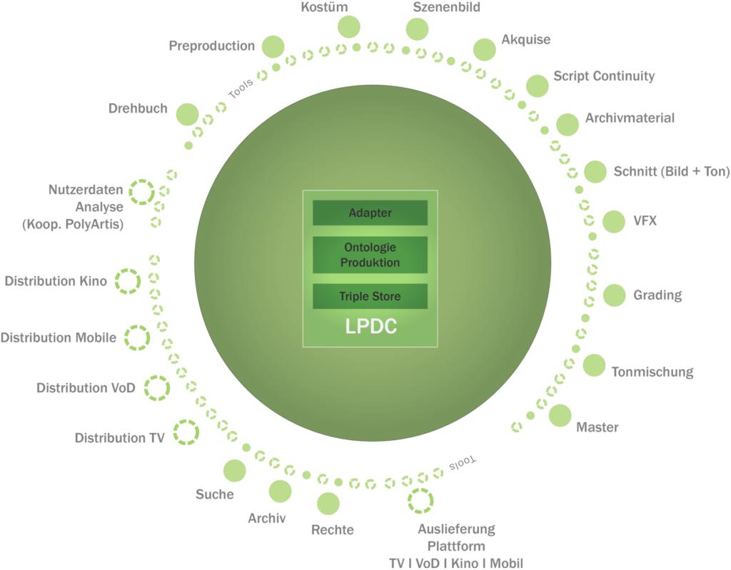 LPDC Kreis-Grafik